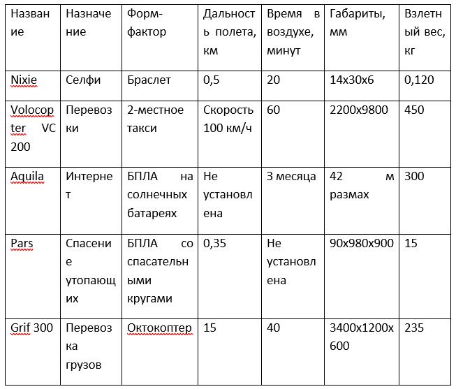 таблица дронов