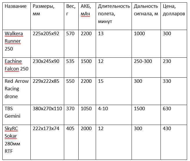 таблица сравнения квадрокоптеров