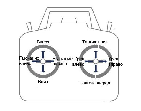 Как научиться управлять квадрокоптером dji phantom 3 professional vs advanced