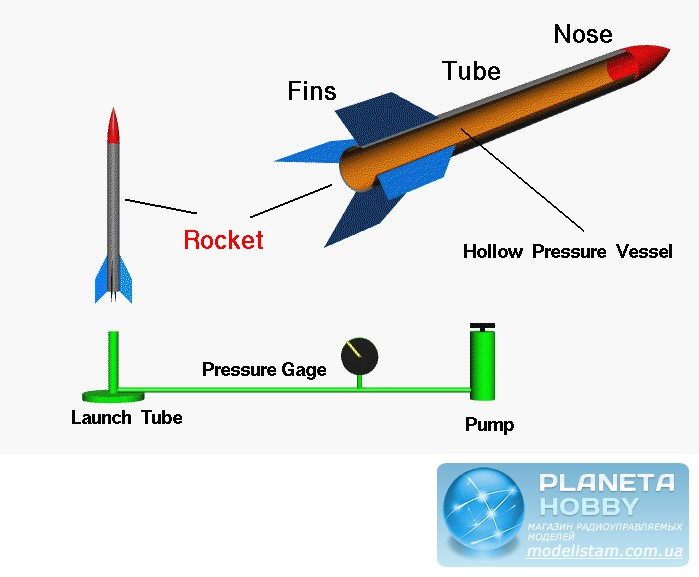 projectile motion and water rocket
