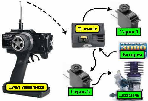 ремонтные пульт управления для катера увеличение антенны отправления, график движения