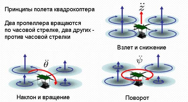 Как сделать квадрокоптер своими руками